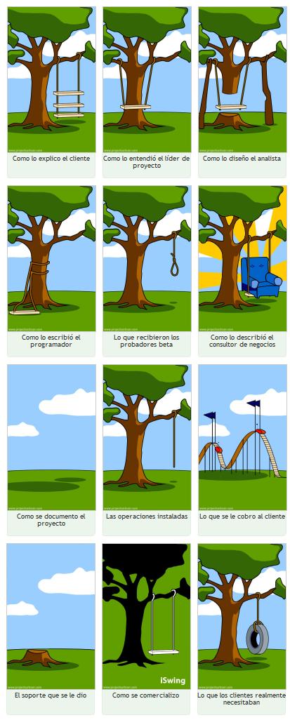 Esta es la cruda realidad de los proyectos software