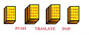 matriz push pop translate